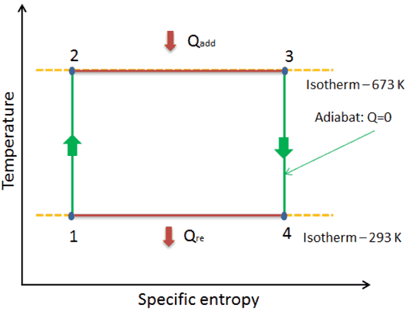 Ts diagram of Carnot cycle