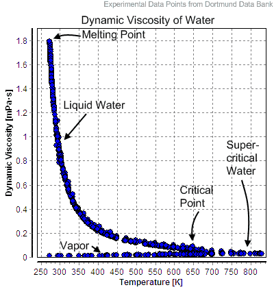 Dynamic viscosity as a function of temperature of water