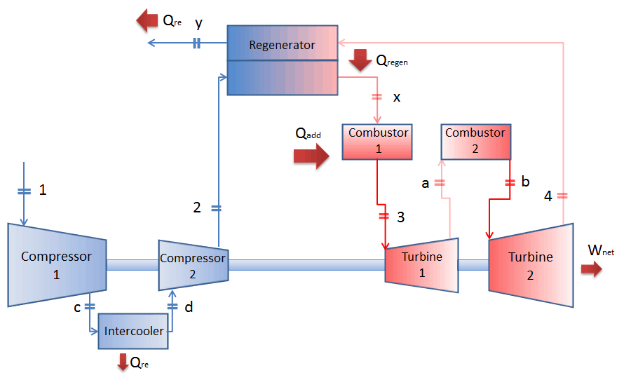 Open Brayton cycle with reheat and intercooling.