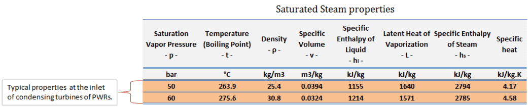 Typical parameters at the inlet of condensing turbines of PWRs.