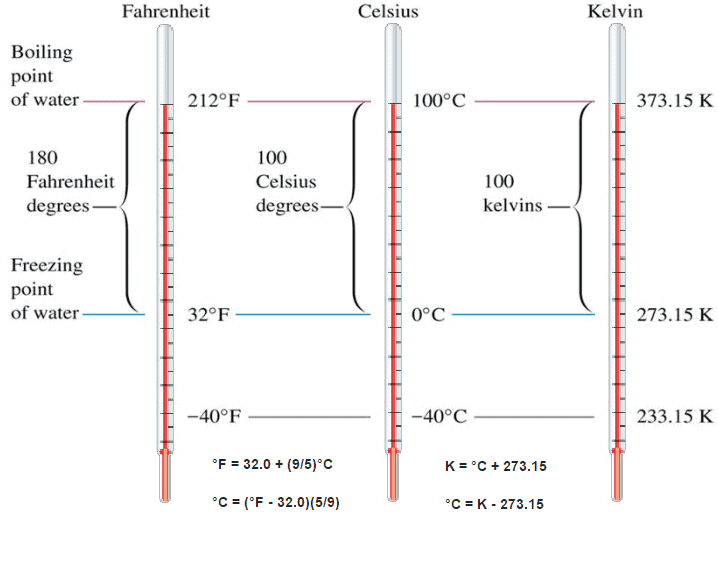Temperature Conversion - Fahrenheit - Celsius