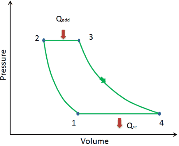 first law - example - brayton cycle