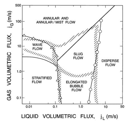 flow patterns - horizontal flow