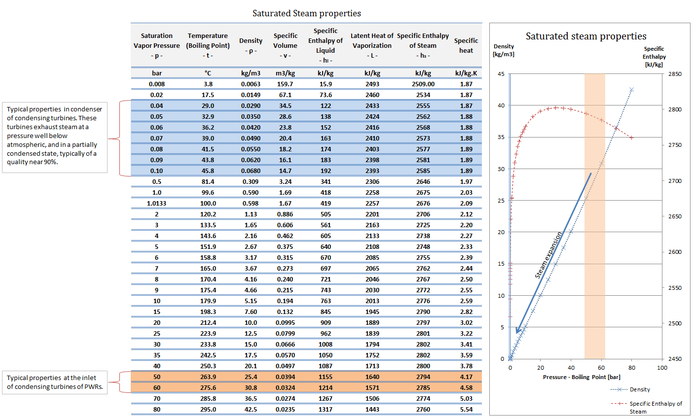 steam properties - steam tables
